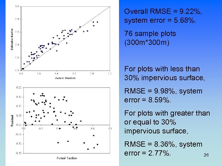 Overall RMSE = 9. 22%, system error = 5. 68%. 76 sample plots (300