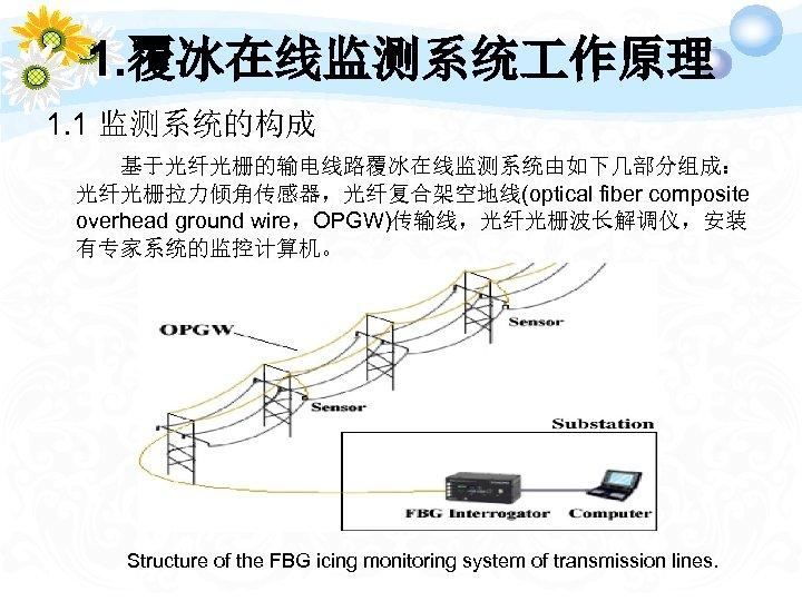 1. 覆冰在线监测系统 作原理 1. 1 监测系统的构成 基于光纤光栅的输电线路覆冰在线监测系统由如下几部分组成: 光纤光栅拉力倾角传感器,光纤复合架空地线(optical fiber composite overhead ground wire,OPGW)传输线,光纤光栅波长解调仪,安装 有专家系统的监控计算机。