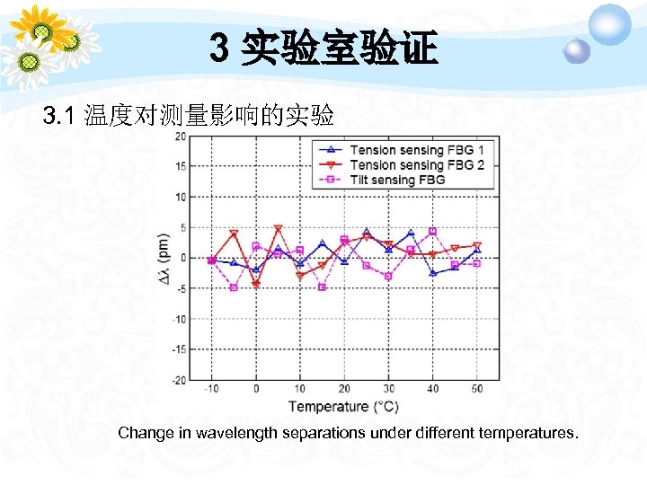 3 实验室验证 3. 1 温度对测量影响的实验 Change in wavelength separations under different temperatures.