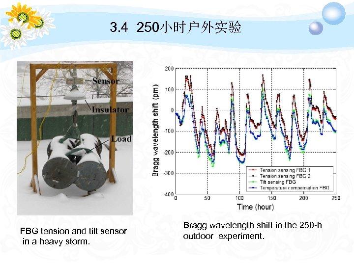 3. 4 250小时户外实验 FBG tension and tilt sensor in a heavy storm. Bragg wavelength