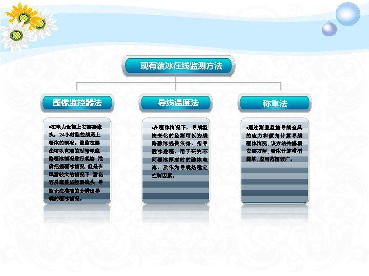 现有覆冰在线监测方法 图像监控器法 • 在电力设施上安装摄像 头,24小时监控线路上 覆冰的情况。像监控器 法可以直观的对输电线 路覆冰情况进行观察, 准 确把握覆冰情况, 但是在 风雪较大的情况下, 雪花 容易遮盖监控器镜头,