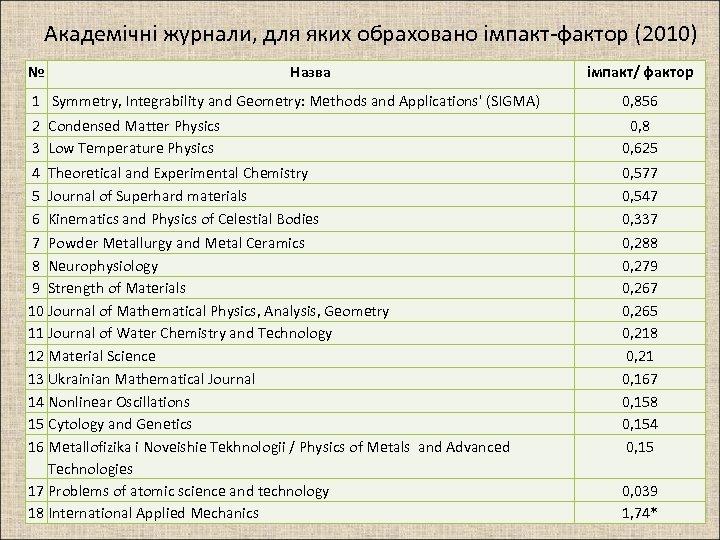 Академічні журнали, для яких обраховано імпакт-фактор (2010) № Назва імпакт/ фактор 1 Symmetry, Integrability