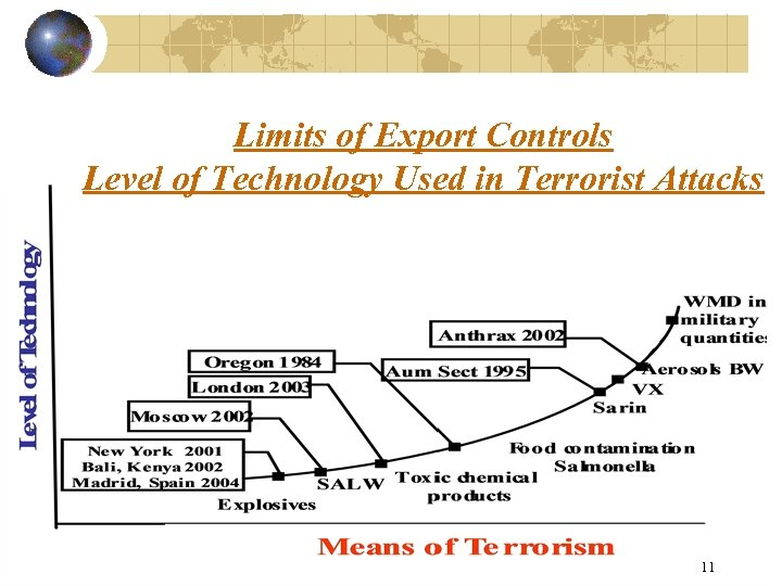 Limits of Export Controls Level of Technology Used in Terrorist Attacks 11