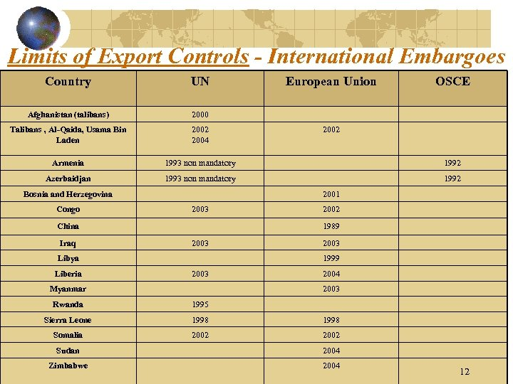Limits of Export Controls - International Embargoes Country UN Afghanistan (talibans) 2000 Talibans ,
