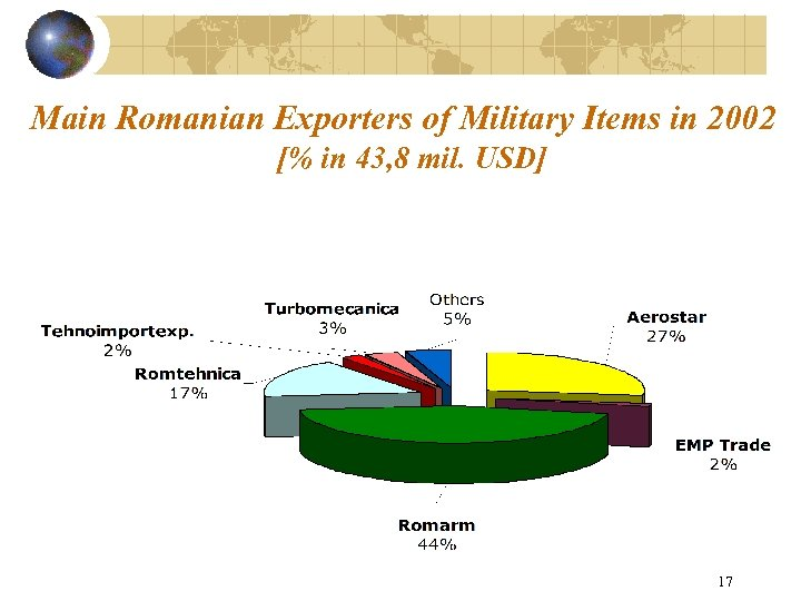 Main Romanian Exporters of Military Items in 2002 [% in 43, 8 mil. USD]