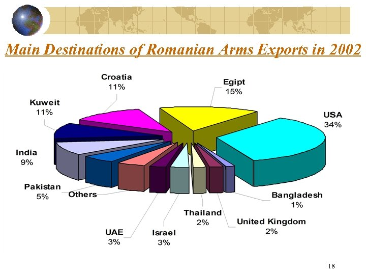 Main Destinations of Romanian Arms Exports in 2002 18