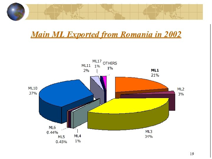 Main ML Exported from Romania in 2002 19