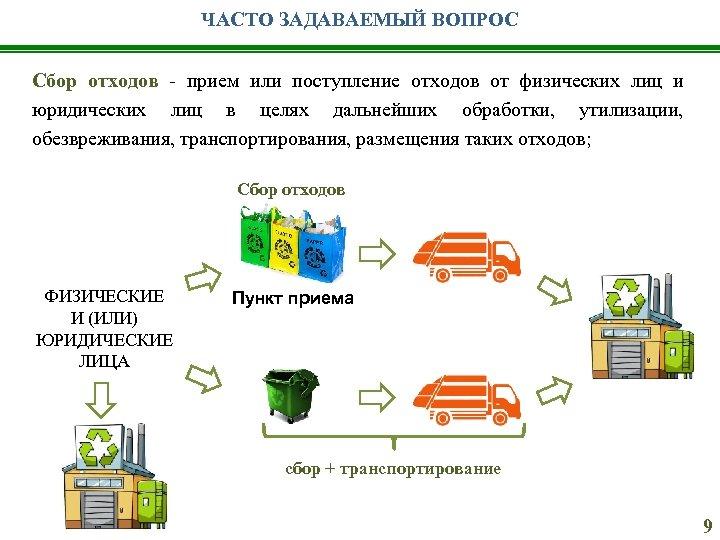 ЧАСТО ЗАДАВАЕМЫЙ ВОПРОС Сбор отходов - прием или поступление отходов от физических лиц и