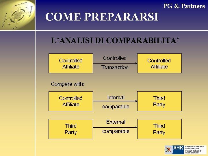 PG & Partners COME PREPARARSI L'ANALISI DI COMPARABILITA' Controlled Affiliate Controlled Transaction Controlled Affiliate
