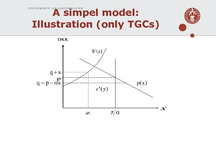 A simpel model: Illustration (only TGCs)