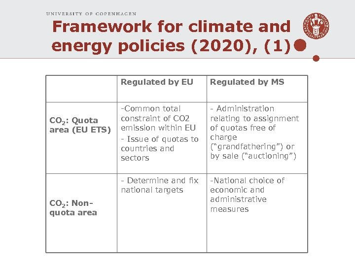 Framework for climate and energy policies (2020), (1) Regulated by EU CO 2: Nonquota