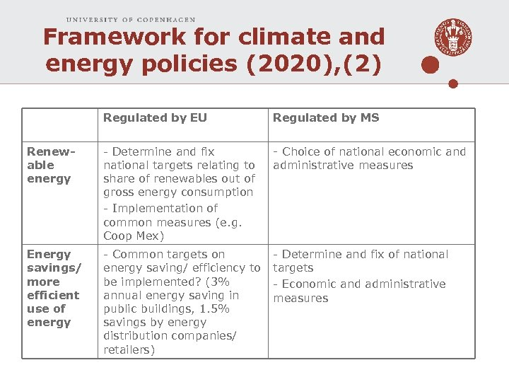 Framework for climate and energy policies (2020), (2) Regulated by EU Regulated by MS
