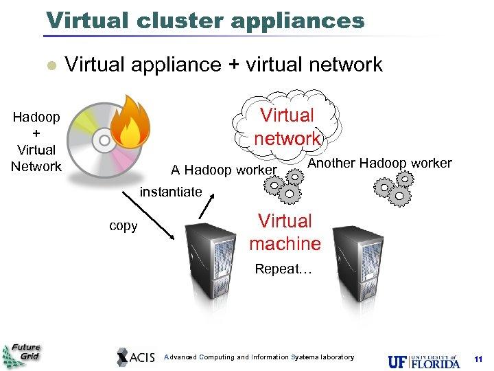 Virtual cluster appliances l Virtual appliance + virtual network Virtual network Hadoop + Virtual