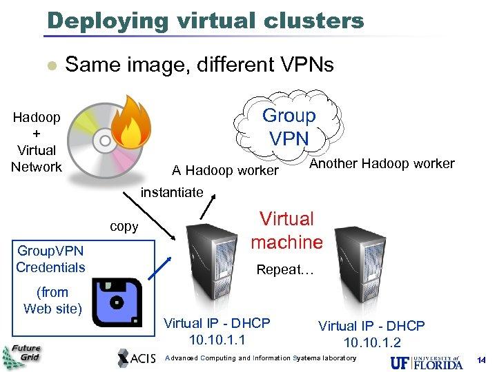 Deploying virtual clusters l Same image, different VPNs Group VPN Hadoop + Virtual Network
