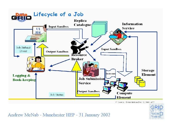 Andrew Mc. Nab - Manchester HEP - 31 January 2002