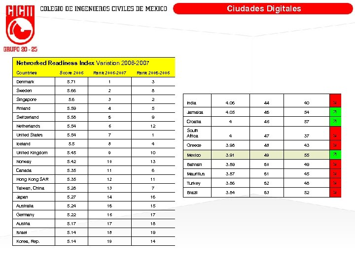 Ciudades Digitales Networked Readiness Index Variation 2006 -2007 Countries Score 2006 Rank 2006 -2007