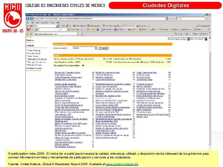 Ciudades Digitales E-participation index, 2006. El índice de e-participación evalúa la calidad, relevancia, utilidad,