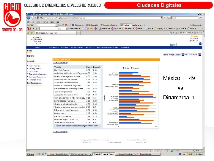 Ciudades Digitales México 49 vs Dinamarca 1