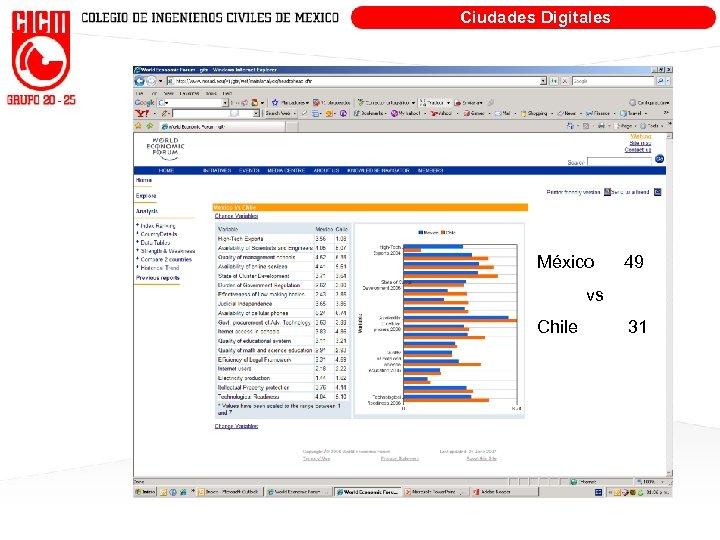 Ciudades Digitales México 49 vs Chile 31