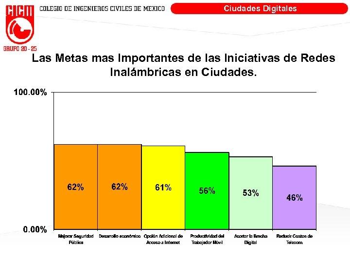 Ciudades Digitales Las Metas mas Importantes de las Iniciativas de Redes Inalámbricas en Ciudades.