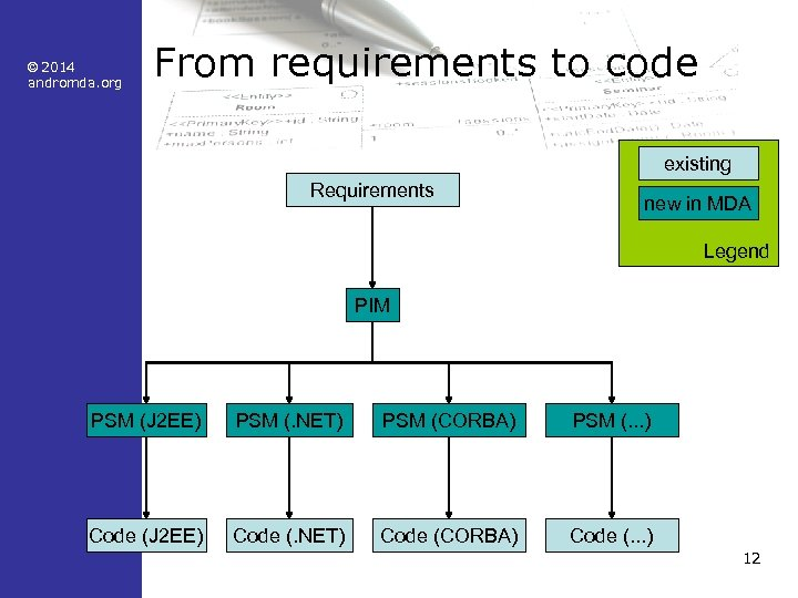 © 2014 andromda. org From requirements to code existing Requirements new in MDA Legend