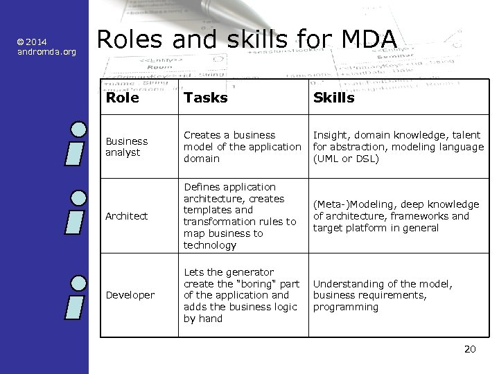 © 2014 andromda. org Roles and skills for MDA Role Tasks Skills Business analyst