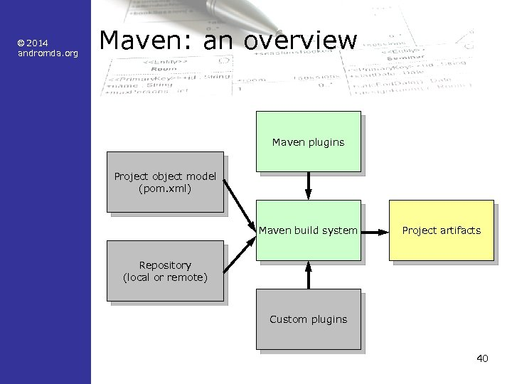 © 2014 andromda. org Maven: an overview Maven plugins Project object model (pom. xml)