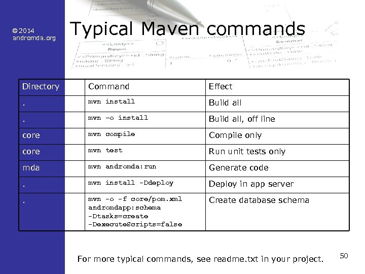 © 2014 andromda. org Typical Maven commands Directory Command Effect . mvn install Build