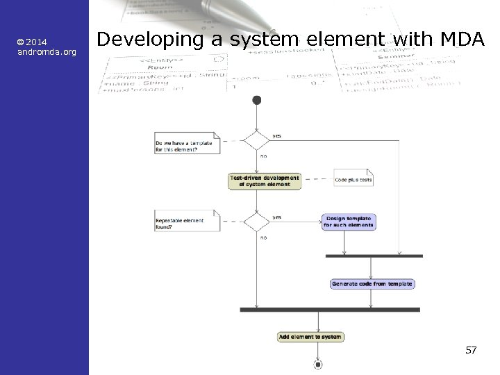 © 2014 andromda. org Developing a system element with MDA 57