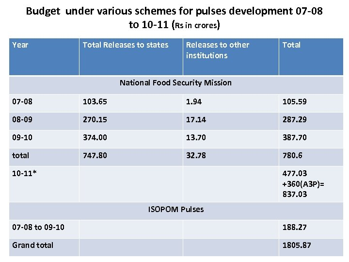Budget under various schemes for pulses development 07 -08 to 10 -11 (Rs in