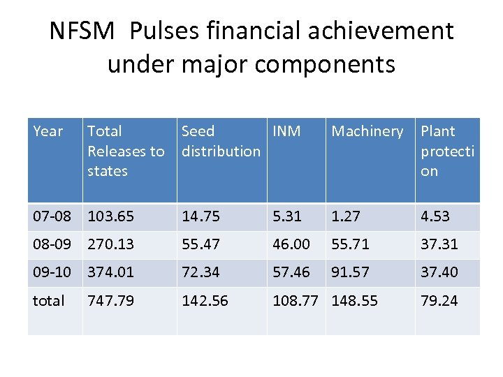 NFSM Pulses financial achievement under major components Year Total Releases to states Seed INM