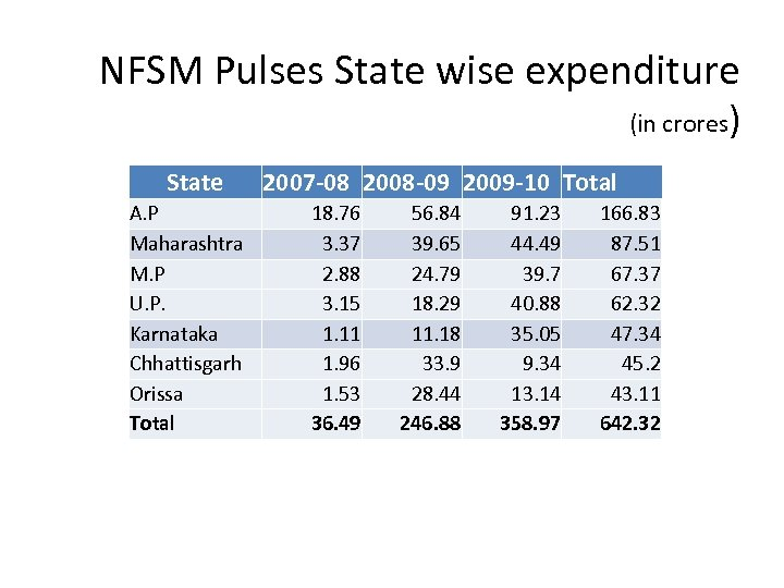NFSM Pulses State wise expenditure (in crores) State A. P Maharashtra M. P U.