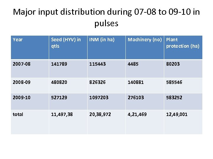 Major input distribution during 07 -08 to 09 -10 in pulses Year Seed (HYV)
