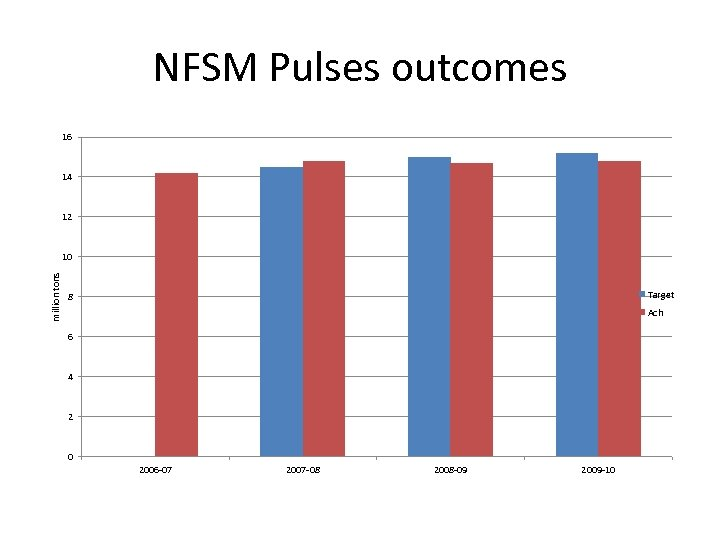 NFSM Pulses outcomes 16 14 12 million tons 10 Target 8 Ach 6 4