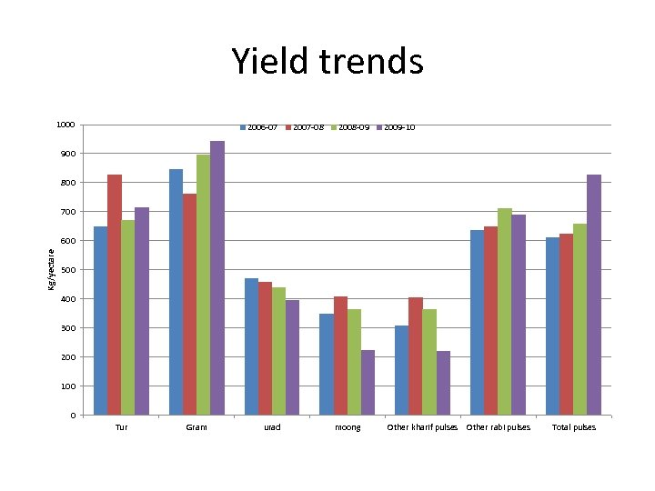 Yield trends 1000 2006 -07 2007 -08 2008 -09 2009 -10 900 800 700