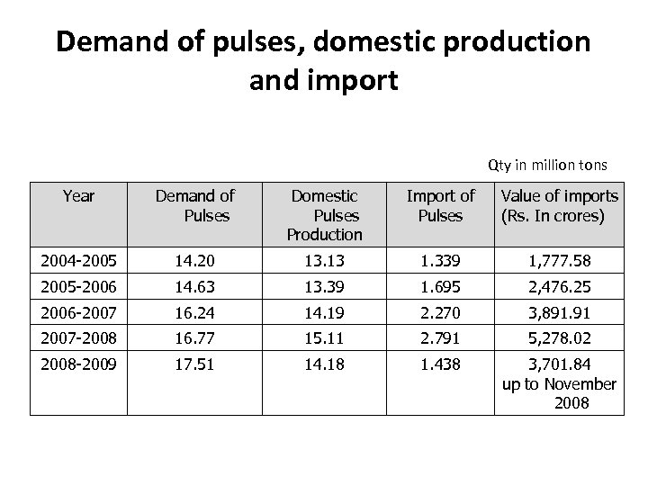 Demand of pulses, domestic production and import Qty in million tons Year Demand of