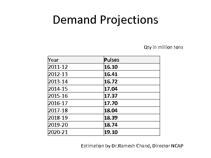 Demand Projections Qty in million tons Year 2011 -12 2012 -13 2013 -14 2014