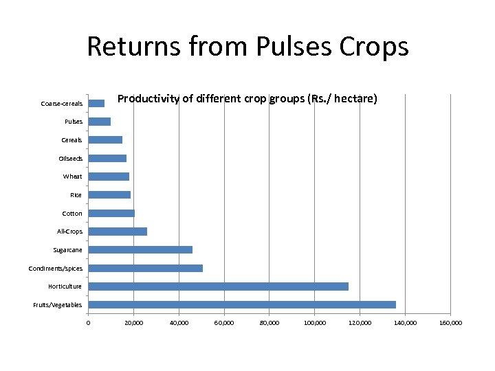 Returns from Pulses Crops Productivity of different crop groups (Rs. / hectare) Coarse-cereals Pulses