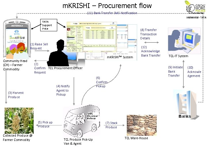 m. KRISHI – Procurement flow (11) Bank Transfer SMS Notification In Pudukkottai IAMWARM -