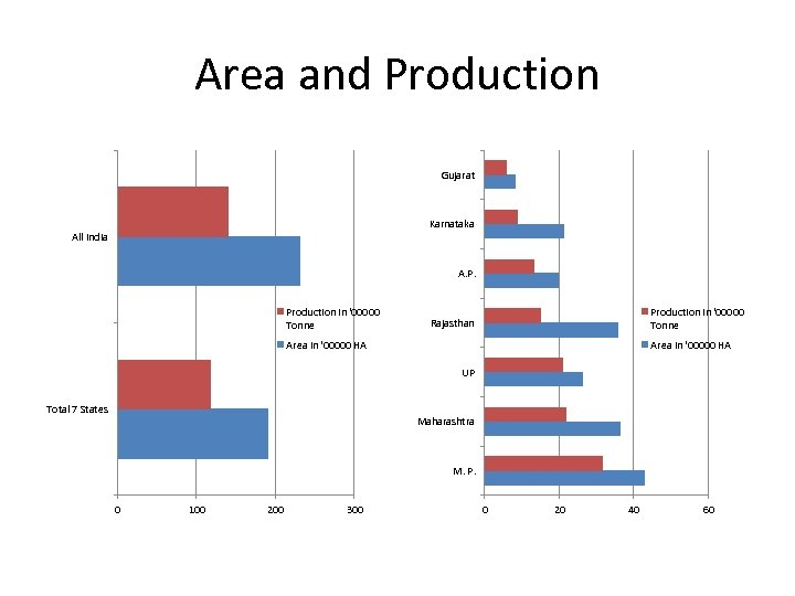 Area and Production Gujarat Karnataka All India A. P. Production in '00000 Tonne Rajasthan