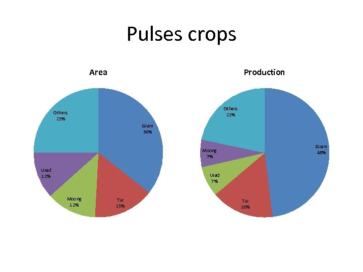Pulses crops Area Production Others 22% Others 25% Gram 36% Gram 48% Moong 7%