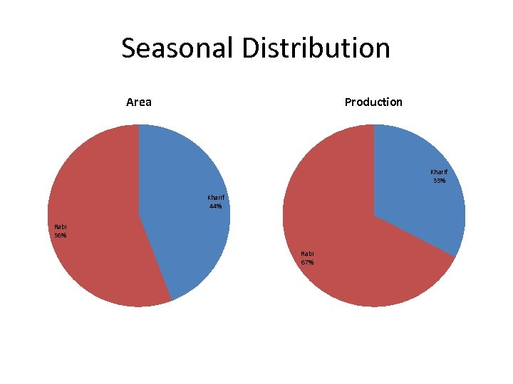 Seasonal Distribution Area Production Kharif 33% Kharif 44% Rabi 56% Rabi 67%
