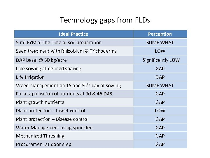 Technology gaps from FLDs Ideal Practice 5 mt FYM at the time of soil
