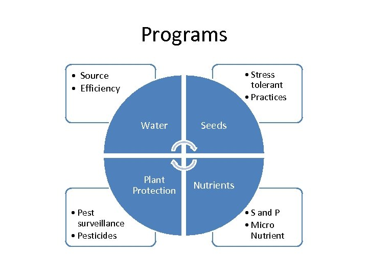 Programs • Stress tolerant • Practices • Source • Efficiency Water Plant Protection •