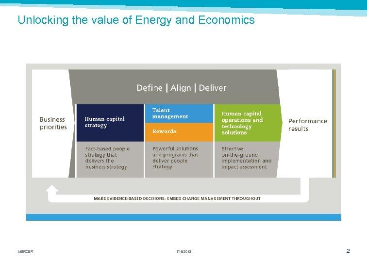 Unlocking the value of Energy and Economics MERCER 3/16/2018 2