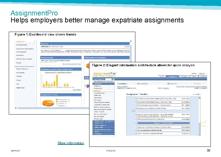 Assignment. Pro Helps employers better manage expatriate assignments More information MERCER 3/16/2018 36