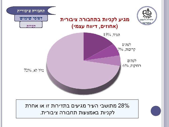 תחבורה ציבורית מגיע לקניות בתחבורה ציבורית )אחוזים, דיווח עצמי( דפוסי שימוש קניות %82