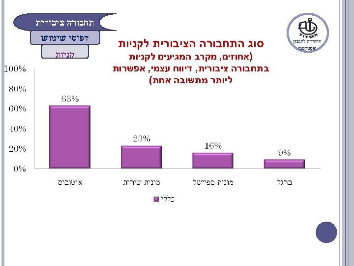 תחבורה ציבורית סוג התחבורה הציבורית לקניות )אחוזים, מקרב המגיעים לקניות בתחבורה ציבורית, דיווח
