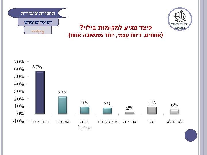 תחבורה ציבורית כיצד מגיע למקומות בילוי? )אחוזים, דיווח עצמי, יותר מתשובה אחת( דפוסי