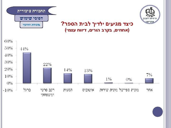תחבורה ציבורית כיצד מגיעים ילדיך לבית הספר? )אחוזים, בקרב הורים, דיווח עצמי( דפוסי